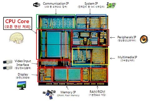 MIT, CPU코어 최대 80개 신기술 개발