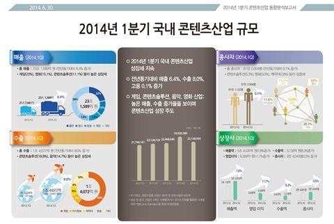 韓 콘텐츠산업, '게임'이 선도