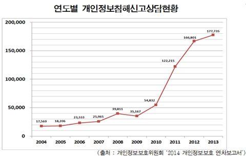 작년 개인정보침해 '17만7천건'…10년 새 10배↑