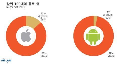 전세계 상위 100개 모바일앱 대부분 해킹 경험