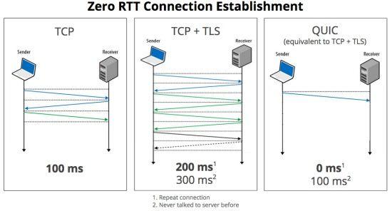 TCP, TCP TLS, QUIC 프로토콜 간 비교