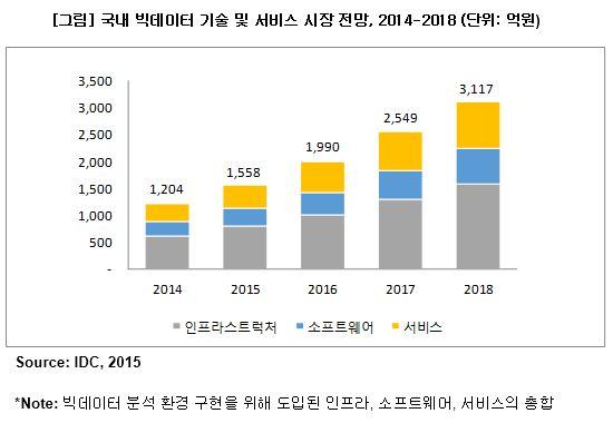 한국 빅데이터 시장, 매년 26% 성장 전망 - 지디넷코리아