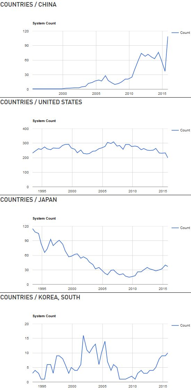 톱500 리스트 통계 기반으로 그려진 중국, 미국, 일본, 한국, 4개국의 슈퍼컴퓨터 보유 추이 그래프.