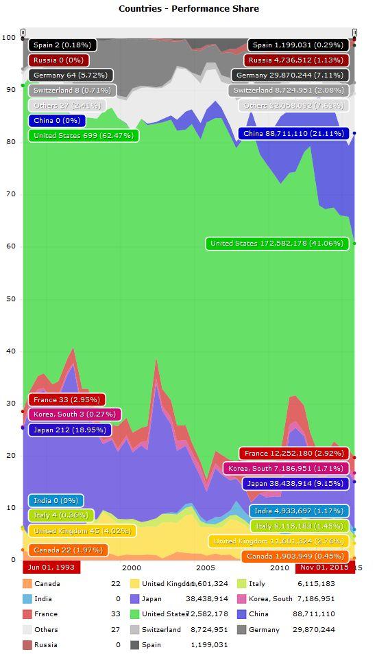 역대 톱500 리스트에 집계된 주요국 슈퍼컴퓨터 성능 총합을 시기별로 시각화한 그래프. 1993년부터 올해까지 매년 2번씩 46번 발표된 목록의 등재 시스템 성능 총합의 비중을 백분율로 환산해 만든 그래프다.