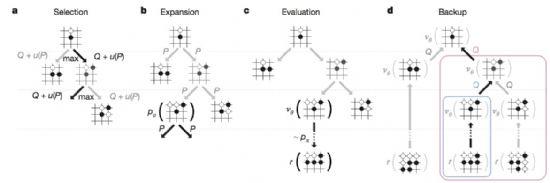 MCTS 검색 트리를 활용한 최적의 수 찾기 과정. (사진=네이처/ 구글)