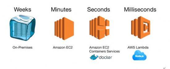 AWS 클라우드 서비스와 앱 배포 시간의 단축