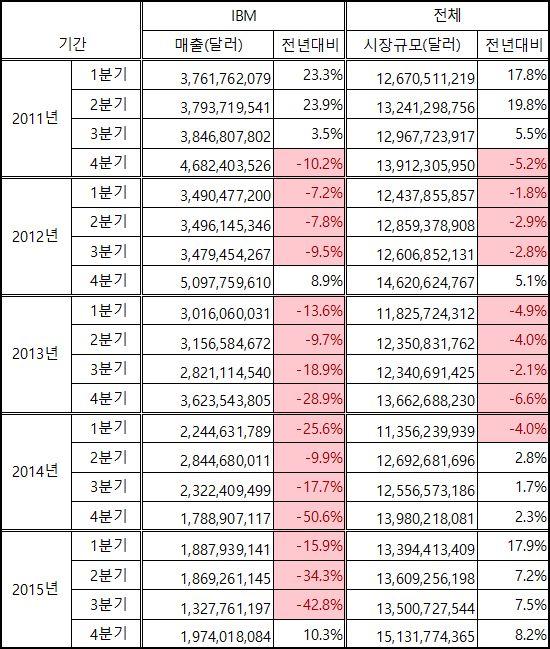 2011-2015년 분기별 서버 부문 IBM 매출 및 세계 시장 규모와 전년동기대비 증감률 [자료=가트너]
