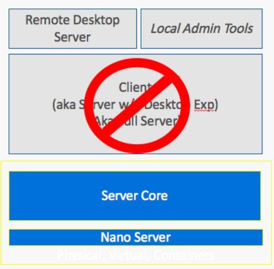 윈도서버2016 나노서버 구성