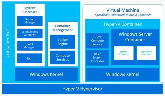 윈도서버2016 하이퍼V 컨테이너 구조