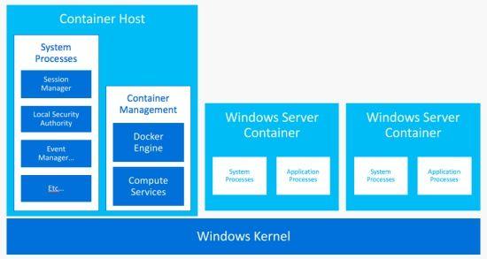 윈도서버2016 '윈도서버 컨테이너' 구조