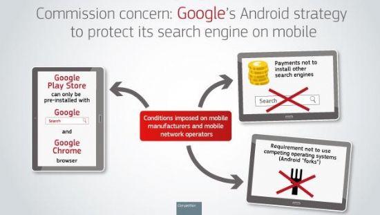 유럽연합이 구글의 안드로이드 비즈니스 관행에 대해 강한 우려를 표명했다. 사진은 EU가 공식 보도자료에서 제기한 구글의 혐의다. (사진=EU)