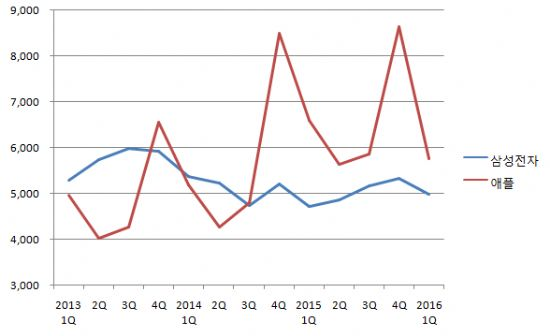 삼성전자와 애플 분기별 매출 추이. 애플 매출은 현재 환율 기준으로 환산. (자료 종합=지디넷코리아)