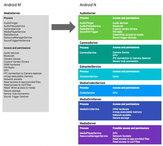 안드로이드N에서는 미디어서버가 여러 개 기능별로 쪼개진다. (자료=구글)