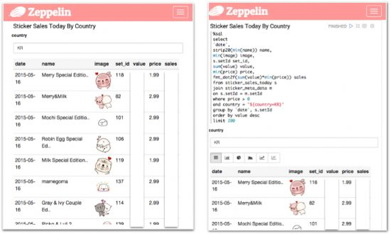 제플린을 활용해 비트윈 인기 스티커를 조회하는 대시보드 예제(출처:VCNC 엔지니어링 블로그)