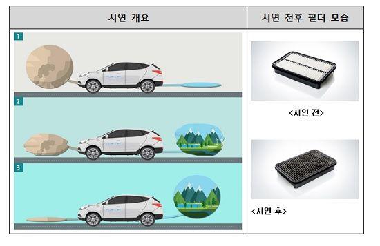 미세먼지 '꿀꺽', 공기청정기 '수소차' 각광