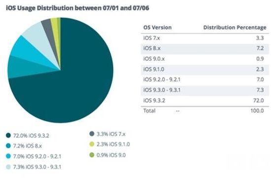 미국 지디넷에 인용된 모바일 시장조사업체 앱텔리전스 자료 중 iOS 버전별 구성비.