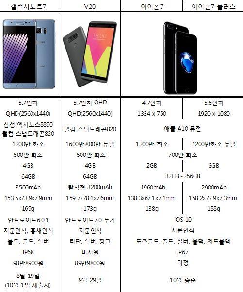 삼성 '갤럭시노트7', LG 'V20', 애플 '아이폰7' 성능 비교 (자료=각 사 종합)