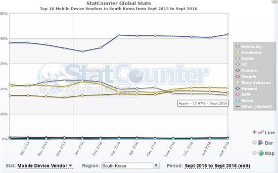 스탯카운터에 따르면 국내 아이폰 점유율은 9월 기준 17.47%다.
