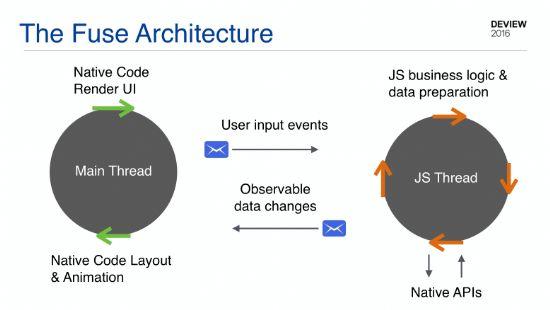 안데스 라센 CEO의 발표 자료 일부. 퓨즈 개발툴을 사용할 때 자바스크립트 프로그래밍으로 생성되는 네이티브 모바일 앱의 구동 아키텍처.