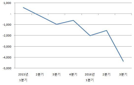 분기별 LG전자 MC사업본부 영업이익 추이 (자료 종합=지디넷코리아)