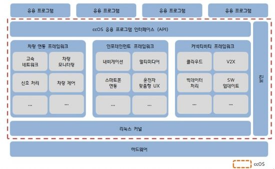 ccOS 아키텍처(표=현대·기아차)
