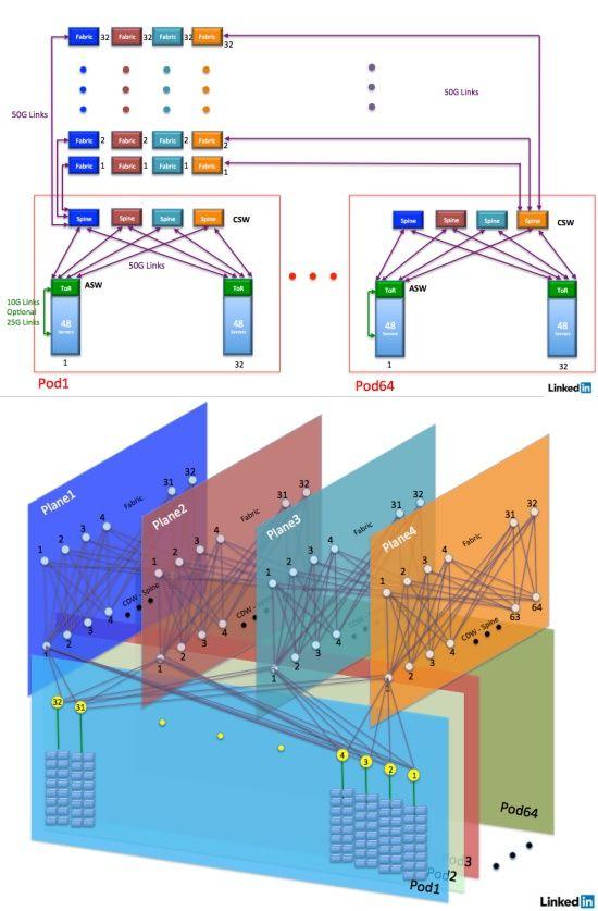 링크드인 오리건주 데이터센터 네트워킹 아키텍처