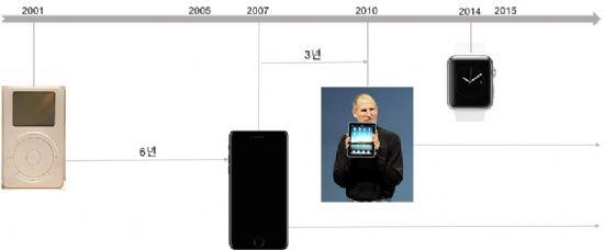 애플 주요 제품 출시 년도. 아이폰 이후 10년, 아이패드 이후 7년 여 동안 이렇다 할 히트상품이 나오지 않고 있다.