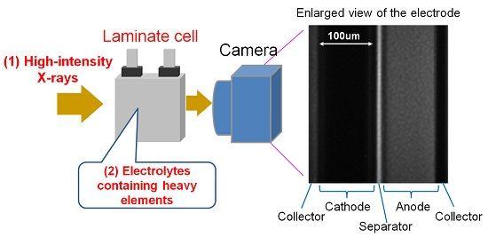 토요타가 새롭게 개발한 리튬이온 배터리 내 리튬이온 관찰방법(사진=토요타)