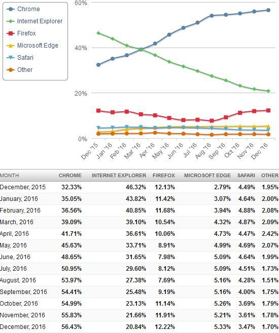 온라인 통계사이트 넷마켓셰어의 2015년12월-2016년12월 월별 주요 데스크톱 브라우저 점유율 통계.
