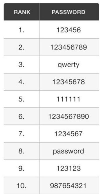 2016년 인터넷에서 가장 많이 쓰인 비밀번호 순위(자료:키퍼시큐리티)