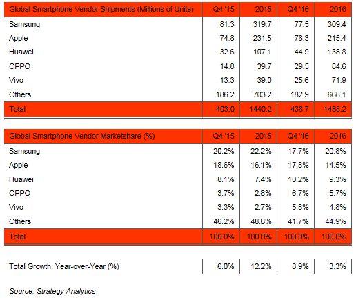 4분기 제조사별 스마트폰 시장점유율 (자료=스트래티지애널리틱스)