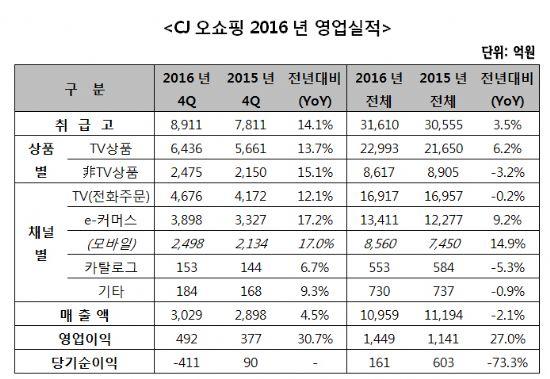 """CJ오쇼핑, 4Q 영업익 492억원…""""역대 최고"""""""