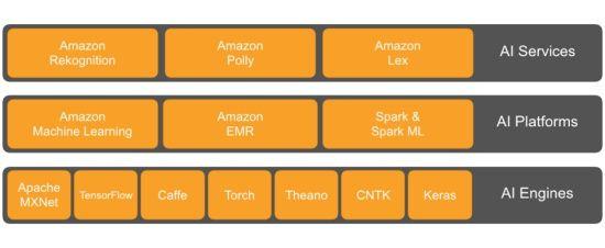 아마존 AI 서비스 스택 (출처: AWS AI 블로그)