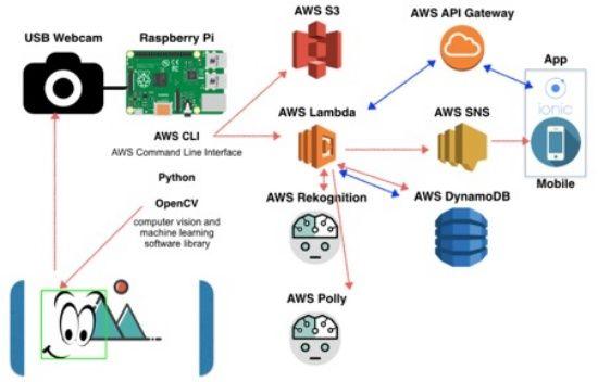 IoT 기술을 활용한 AWS 기반 얼굴 인식 서버리스 초인종 시스템 (출처: DZone)