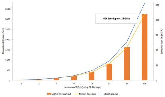 GPU확장에 따라 선형 확장되는 MXNet의 처리량 및 속도 벤치마크 결과(출처: AWS블로그)