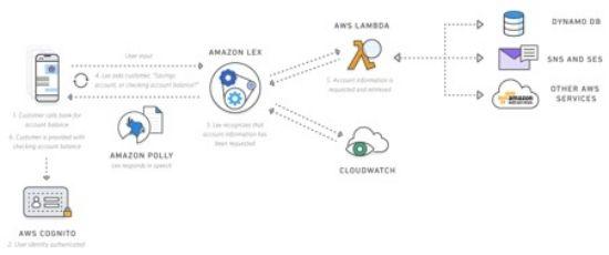 오하이오헬스에서 개발한 아마존 렉스와 기반 서버리스 의료 상담 시스템(출처: AWS 홈페이지)