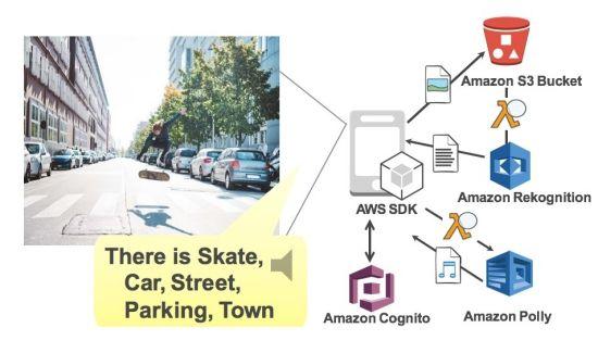 아마존 리코그니션 및 폴리를 통한 이미지 분석 및 읽어주기 앱 사용 예제(출처: AWS 홈페이지)