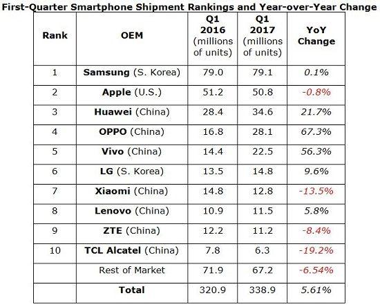 2017년도 1분기 글로벌 스마트폰 판매량 현황.(자료=IHS마킷)