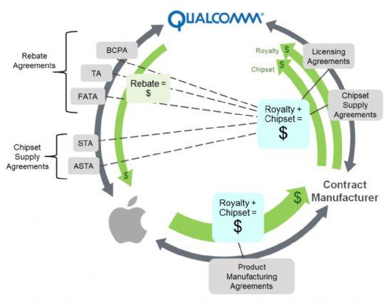 애플이 묘사한 퀄컴의 비즈니스 모델. (사진=애플 법원 제출 문건)