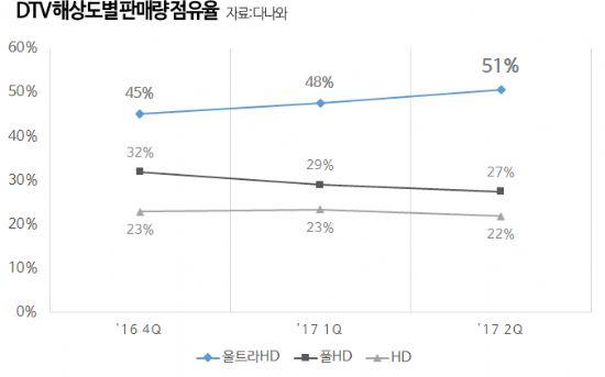 30일 가격비교 사이트 다나와에 따르면 2분기 국내 디지털TV 시장에서 UHD-TV의 판매량 점유율이 51%를 기록한 것으로 나타났다. 이는 직전 분기 대비 3% 상승한 수치다. (자료=다나와)