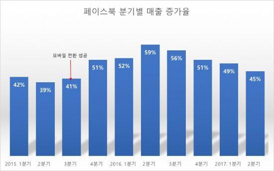 페북, 매출 44.7% 급증…수익은 구글 추월