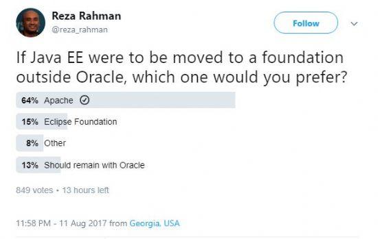 앞서 자바EE가디언즈 멤버가 트위터로 진행한 온라인 투표 상황. 자바EE를 오라클 외부 커뮤니티에서 맡는다면 어디가 좋겠느냐 묻자 64%가 아파치, 15%가 이클립스, 8%가 그외 나머지 재단을 선호했다. 13%는 여전히 오라클이 자바EE를 맡아야 한다고 답했다.
