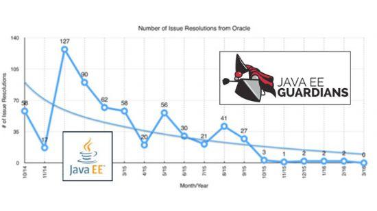 에반젤리스트그룹 자바EE 가디언즈의 그래프. 2014년 10월부터 2016년 3월사이 월별 오라클이 해결한 자바EE 이슈 추이.