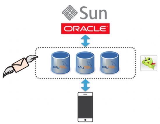 카카오뱅크 인프라에 적용된 마이SQL DB의 역할을 도식화한 이미지. [자료=성동찬 씨 브런치]