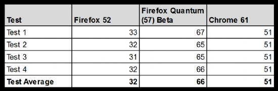 파이어폭스52, 파이어폭스퀀텀(57 베타), 크롬61 브라우저의 스피도미터2.0 벤치마크 측정결과 표