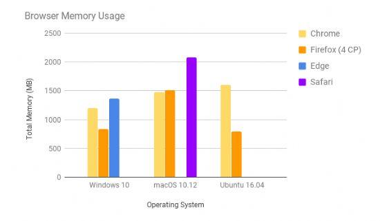 윈도10, 맥OS 10.12, 우분투16.04 운영체제별 브라우저 웹페이지 탭 30개 로딩후 메모리 사용량 측정 결과.