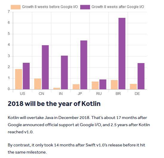 2017년 4분기 렘(Realm) 보고서. 렘의 모바일DB 사용이 활발한 7개국(미국, 중국, 인도, 일본, 러시아, 브라질, 독일)에서 코틀린이 공식언어로 지정된 구글I/O 2017 개최 전후 8주간의 코틀린 개발자 비중 변화를 대조한 그래프.