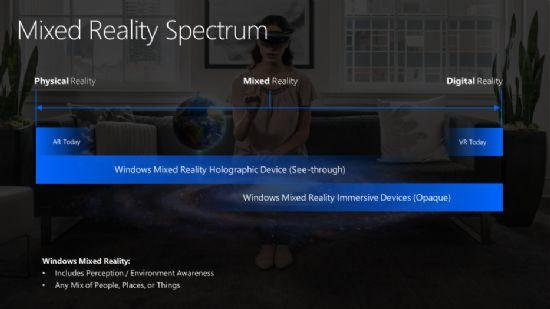 한국MS의 2017년 10월 26일 SOSCON 발표자료 일부. 마이크로소프트 MR은 VR과 AR의 스펙트럼을 아우르는 개념이다.