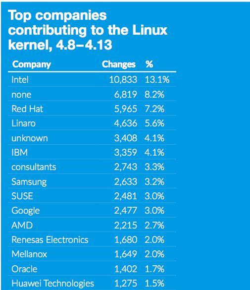 리눅스 커널 기여 업체 순위