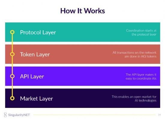 싱귤래러티넷은 프로토콜, 토큰, API, 마켓 레이어로 구성된다.(자료=싱귤래러티넷)